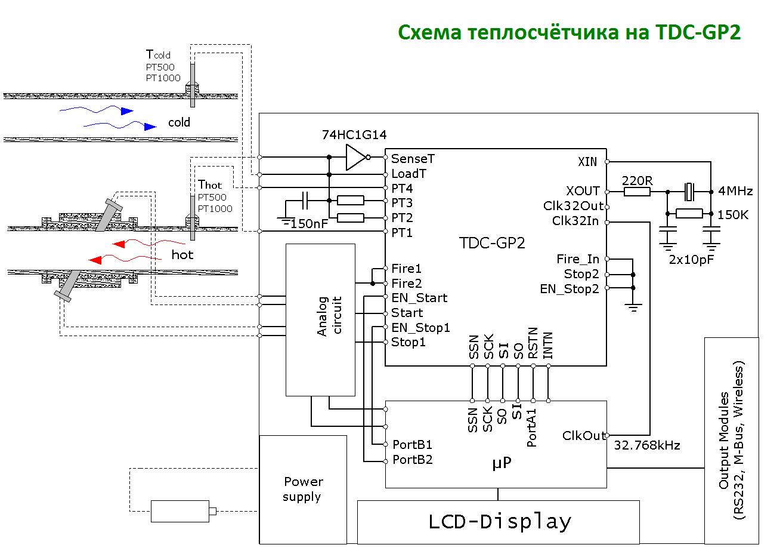 Схема использования микросхемы GP2