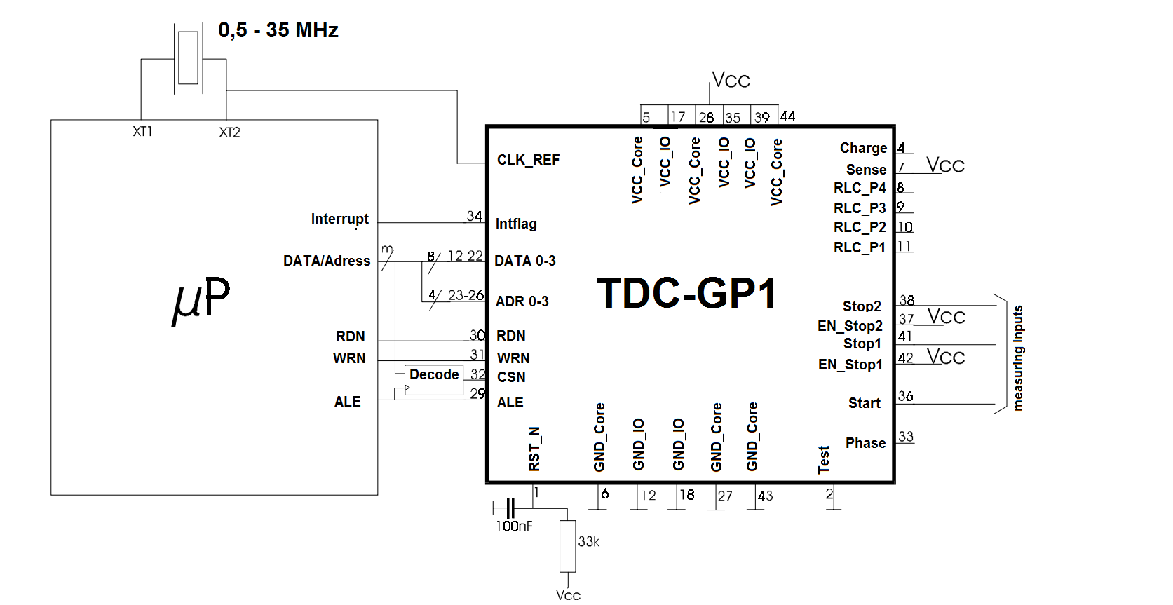 TDC-GP1