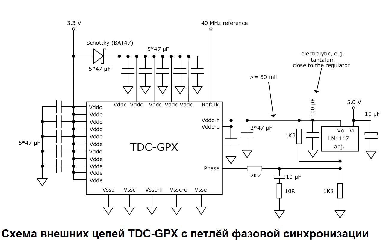 TDC-GPX