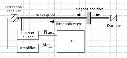Магнитострикционное позиционирование