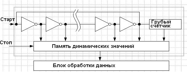 Метод измерения - ВЦП с абсолютным временем задержки