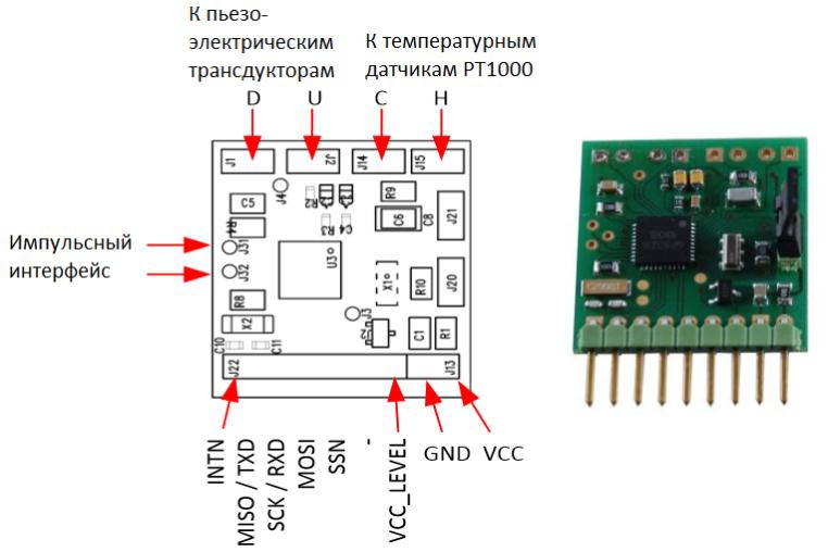 Демонстрационная плата  GP30-DEMO—PCB и её компоненты